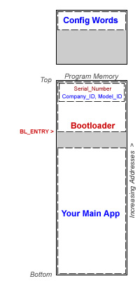 Final memory map of your product with SUMS bootloader